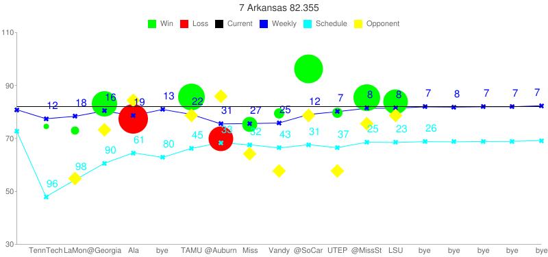 chart?chs=800x375&cht=lc&chco=000000,0000FF,00FF00,FF0000,00FFFF,FFFF00&chxt=x,y&chls=0|1|0|0|1|0&chdl=Current|Weekly|Win|Loss|Schedule|Opponent&chdlp=t&chds=30,110&chtt=7 Arkansas 82.355&chd=t:-1,74.605,72.901,83.136,77.272,-1,85.593,69.879,75.201,79.324,96.201,79.660,85.526,83.771,-1,-1,-1,-1,-1|80.847,77.439,78.354,80.375,78.576,80.952,79.039,75.490,75.626,75.824,79.003,80.117,81.396,81.448,81.927,81.846,81.953,81.979,82.355|-1|-1|72.646,47.983,54.320,60.565,64.552,62.817,66.254,68.352,67.579,66.408,67.620,66.520,68.542,68.480,68.798,68.727,68.864,68.899,69.205|-1,-1,54.786,73.125,84.261,-1,78.582,85.926,64.191,57.746,78.722,57.687,75.515,78.760,-1,-1,-1,-1,-1&chxl=0:||TennTech|LaMon|@Georgia|Ala|bye|TAMU|@Auburn|Miss|Vandy|@SoCar|UTEP|@MissSt|LSU|bye|bye|bye|bye|bye|1:|30|50|70|90|110&chm=o,00FF00,0,01,8,1|o,00FF00,0,02,12,1|o,00FF00,0,03,37,1|o,FF0000,0,04,43,1|o,00FF00,0,06,39,1|o,FF0000,0,07,36,1|o,00FF00,0,08,22,1|o,00FF00,0,09,15,1|o,00FF00,0,10,42,1|o,00FF00,0,11,15,1|o,00FF00,0,12,39,1|o,00FF00,0,13,36,1|x,0000FF,1,-1,8,1|x,00FFFF,4,-1,8,1|d,FFFF00,5,-1,20,1|t12,0000FF,1,01,15,1|t18,0000FF,1,02,15,1|t16,0000FF,1,03,15,1|t19,0000FF,1,04,15,1|t13,0000FF,1,05,15,1|t22,0000FF,1,06,15,1|t31,0000FF,1,07,15,1|t27,0000FF,1,08,15,1|t25,0000FF,1,09,15,1|t12,0000FF,1,10,15,1|t7,0000FF,1,11,15,1|t8,0000FF,1,12,15,1|t8,0000FF,1,13,15,1|t7,0000FF,1,14,15,1|t8,0000FF,1,15,15,1|t7,0000FF,1,16,15,1|t7,0000FF,1,17,15,1|t7,0000FF,1,18,15,1|t96,00FFFF,4,01,15,1|t98,00FFFF,4,02,15,1|t90,00FFFF,4,03,15,1|t61,00FFFF,4,04,15,1|t80,00FFFF,4,05,15,1|t45,00FFFF,4,06,15,1|t33,00FFFF,4,07,15,1|t32,00FFFF,4,08,15,1|t43,00FFFF,4,09,15,1|t31,00FFFF,4,10,15,1|t37,00FFFF,4,11,15,1|t25,00FFFF,4,12,15,1|t23,00FFFF,4,13,15,1|t26,00FFFF,4,14,15,1|h,000000,0,0.65,1,1