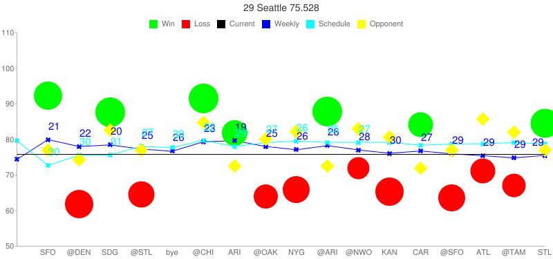 chart?chs=800x375&cht=lc&chco=000000,0000FF,00FF00,FF0000,00FFFF,FFFF00&chxt=x,y&chls=0|1|0|0|1|0&chdl=Current|Weekly|Win|Loss|Schedule|Opponent&chdlp=t&chds=50,110&chtt=29 Seattle 75.528&chd=t:-1,92.385,61.806,87.673,64.632,-1,91.466,81.787,64.025,65.901,87.787,71.877,65.415,84.249,63.585,71.206,67.010,84.632|74.401,79.968,78.023,78.484,77.309,76.700,79.346,79.692,78.047,77.106,78.276,77.065,76.116,76.780,75.958,75.461,74.816,75.528|-1|-1|79.700,72.693,75.611,75.620,78.107,77.683,79.767,78.016,79.115,79.555,79.188,79.219,79.218,78.394,78.727,78.830,79.113,78.778|-1,77.007,74.208,82.669,77.032,-1,84.664,72.566,80.098,82.239,72.566,83.072,80.603,71.854,77.007,85.818,82.011,77.032&chxl=0:||SFO|@DEN|SDG|@STL|bye|@CHI|ARI|@OAK|NYG|@ARI|@NWO|KAN|CAR|@SFO|ATL|@TAM|STL|1:|50|60|70|80|90|100|110&chm=o,00FF00,0,01,41,1|o,FF0000,0,02,41,1|o,00FF00,0,03,43,1|o,FF0000,0,04,38,1|o,00FF00,0,06,43,1|o,00FF00,0,07,37,1|o,FF0000,0,08,35,1|o,FF0000,0,09,39,1|o,00FF00,0,10,43,1|o,FF0000,0,11,32,1|o,FF0000,0,12,41,1|o,00FF00,0,13,36,1|o,FF0000,0,14,39,1|o,FF0000,0,15,36,1|o,FF0000,0,16,34,1|o,00FF00,0,17,42,1|x,0000FF,1,-1,8,1|x,00FFFF,4,-1,8,1|d,FFFF00,5,-1,20,1|t21,0000FF,1,01,15,1|t22,0000FF,1,02,15,1|t20,0000FF,1,03,15,1|t25,0000FF,1,04,15,1|t26,0000FF,1,05,15,1|t23,0000FF,1,06,15,1|t19,0000FF,1,07,15,1|t25,0000FF,1,08,15,1|t26,0000FF,1,09,15,1|t26,0000FF,1,10,15,1|t28,0000FF,1,11,15,1|t30,0000FF,1,12,15,1|t27,0000FF,1,13,15,1|t29,0000FF,1,14,15,1|t29,0000FF,1,15,15,1|t29,0000FF,1,16,15,1|t29,0000FF,1,17,15,1|t30,00FFFF,4,01,15,1|t30,00FFFF,4,02,15,1|t31,00FFFF,4,03,15,1|t27,00FFFF,4,04,15,1|t30,00FFFF,4,05,15,1|t22,00FFFF,4,06,15,1|t29,00FFFF,4,07,15,1|t27,00FFFF,4,08,15,1|t26,00FFFF,4,09,15,1|t25,00FFFF,4,10,15,1|t27,00FFFF,4,11,15,1|h,000000,0,0.43,1,1