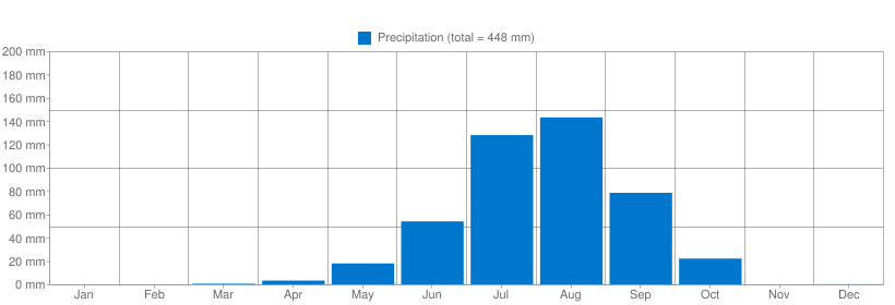 Precipitation for