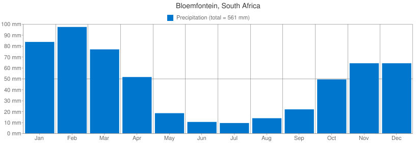 Precipitation for Bloemfontein, South Africa