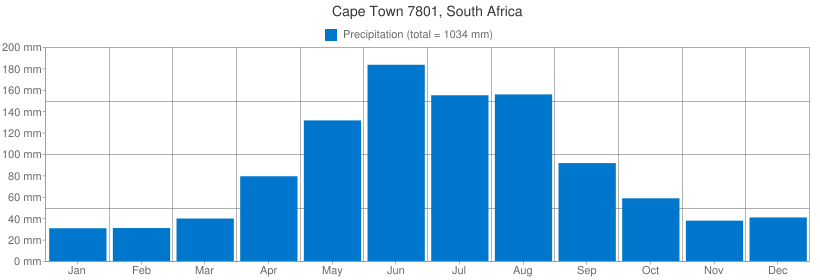 Precipitation for Cape Town 7801, South Africa
