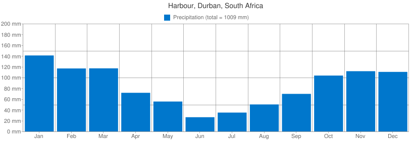 Precipitation for Harbour, Durban, South Africa