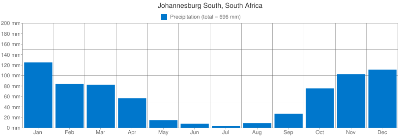 Precipitation for Johannesburg South, South Africa