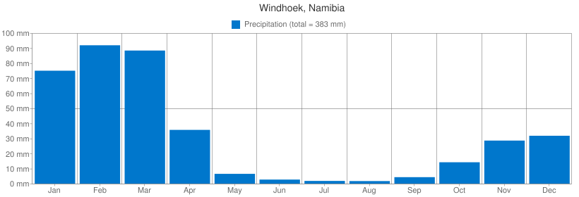 Precipitation for Windhoek, Namibia
