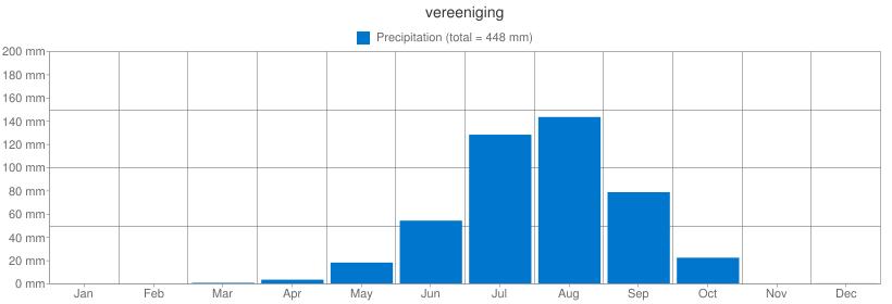 Precipitation for vereeniging