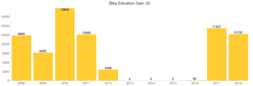 Bike Elevation Gain (ft)
