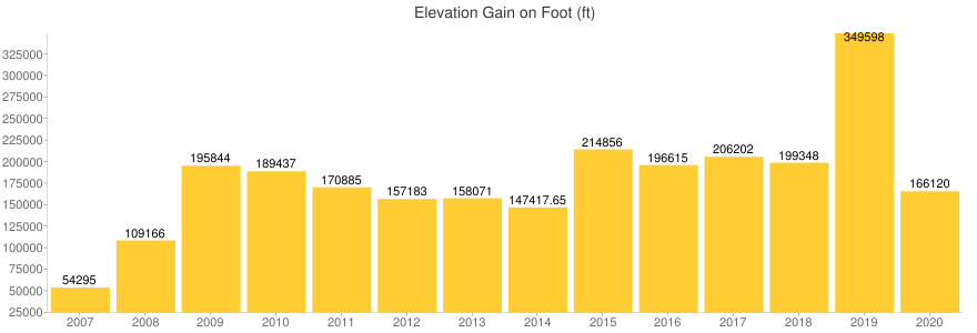 feet_elevation_gain