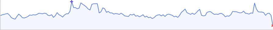 google chart api graph