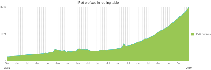 IPv6 routing table growth