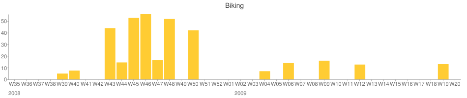 miles_biked