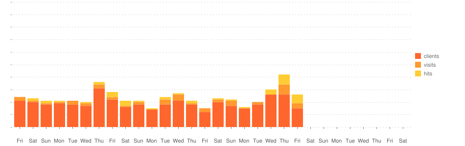 TV Guide Statistik-Diagramm (November 2019)