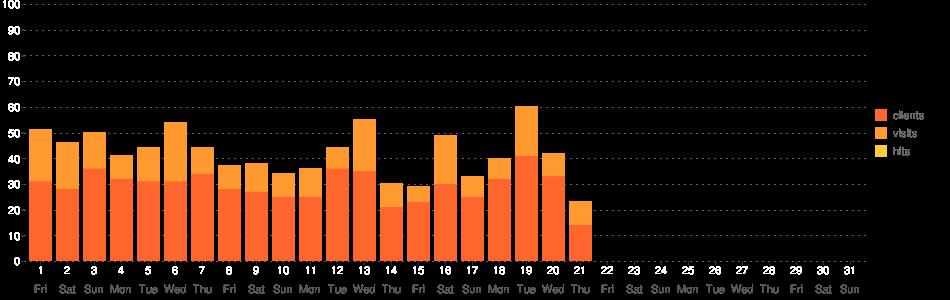 TV Guide Statistik-Diagramm (January 2021)