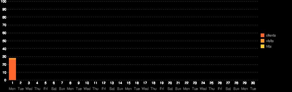 TV Guide Statistik-Diagramm (June 2020)