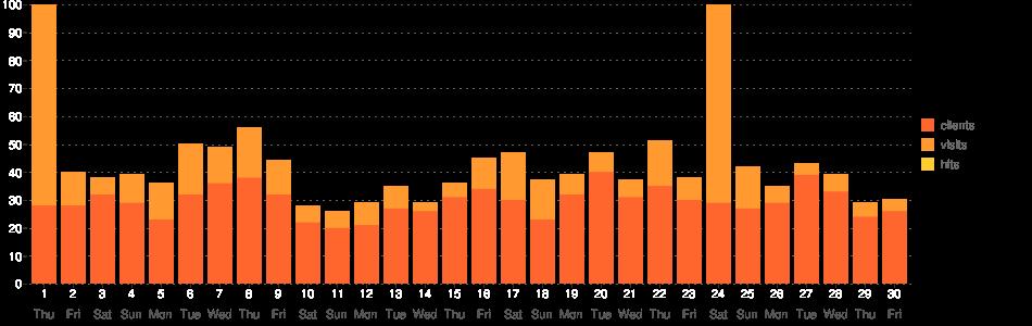 TV Guide Statistik-Diagramm (April 2021)