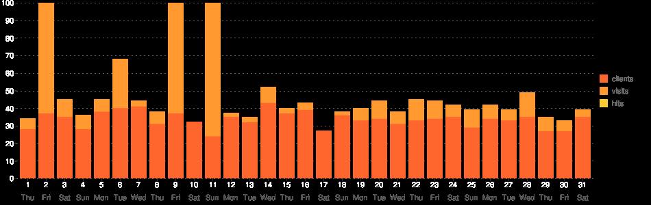 TV Guide Statistik-Diagramm (July 2021)