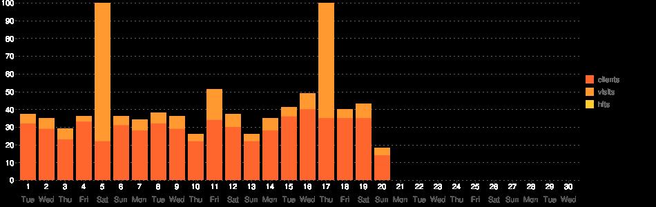 TV Guide Statistik-Diagramm (June 2021)