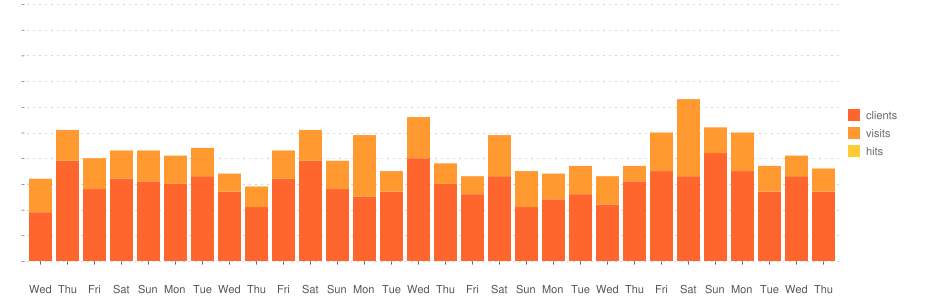 TV Guide Statistik-Diagramm (September 2021)