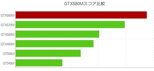 GTX580Mスコア比較