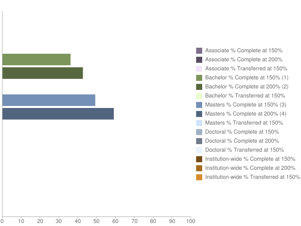 Chart of Learner Completion