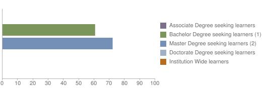 Chart of Learner Retention