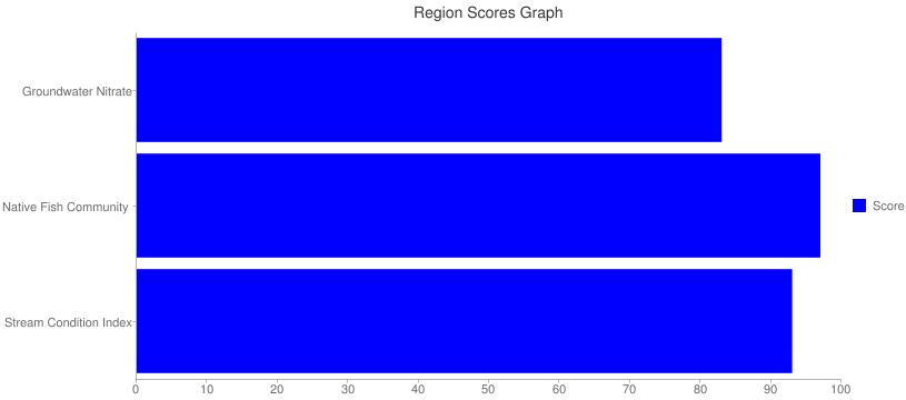 Region Scores Graph Side Bar chart