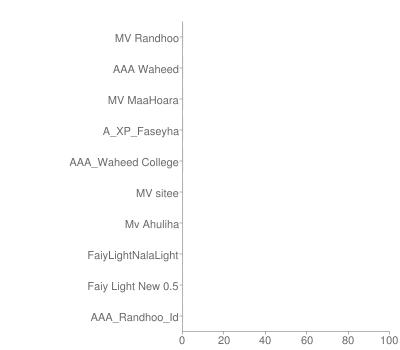 font prevalence