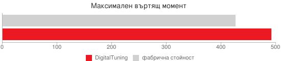 Сравнителна диаграма: Максимален въртящ момент (Digital Tuning)