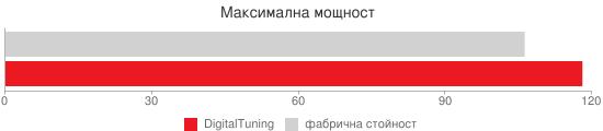 Сравнителна диаграма: Максимална мощност (Digital Tuning)
