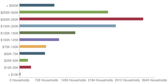 Chart Income by Household