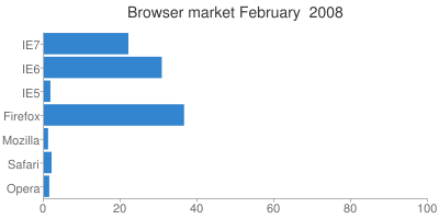 Browser market February  2008