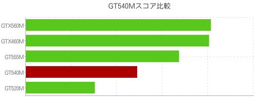 GT540Mスコア比較