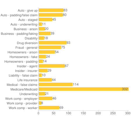 Healthcare_Insurance_Fraud_Data