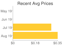 Average Sell prices for Magic Cards
