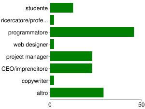 Grafico Professioni