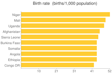Birth rate - Ranking