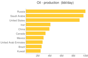 Oil - production - Ranking