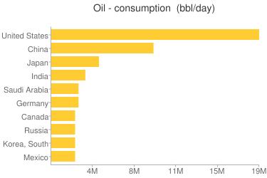 Oil - consumption - Ranking