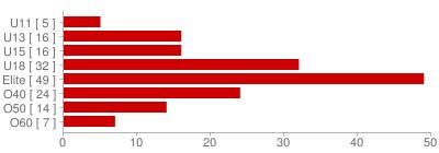 Klassierungsverteilung pro Kategorie