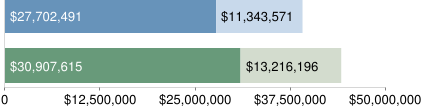 Prop 8 Money Totals