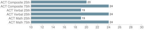 Chart?cht=bhs&chs=500x105&chbh=10&chco=6f92a3&chxt=x,y&chd=t:20,24,19,24,19,24&chm=t+20,333333,0,0,10|t+24,333333,0,1,10|t+19,333333,0,2,10|t+24,333333,0,3,10|t+19,333333,0,4,10|t+24,333333,0,5,10&chxl=1:|act math 75th|act math 25th|act verbal 25th|act verbal 25th|act composite 75th|act composite 25th&chds=10,30&chxr=0,10,30