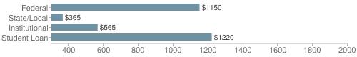 Local|federal&chds=300,2000&chxr=0,300,2000
