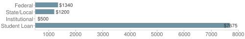Local|federal&chds=500,8000&chxr=0,500,8000