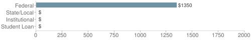 Local federal&chds=0,2000&chxr=0,0,2000