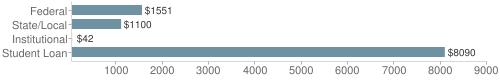 Local|federal&chds=40,9000&chxr=0,40,9000