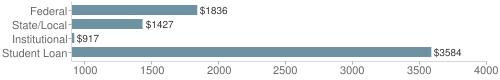 Local|federal&chds=900,4000&chxr=0,900,4000