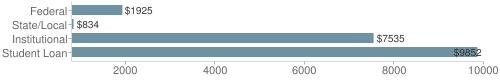 Local|federal&chds=800,10000&chxr=0,800,10000