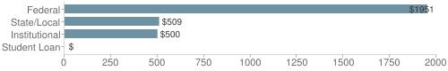 Local|federal&chds=0,2000&chxr=0,0,2000