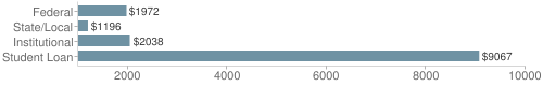 Local|federal&chds=1000,10000&chxr=0,1000,10000