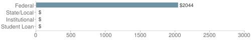 Local federal&chds=0,3000&chxr=0,0,3000