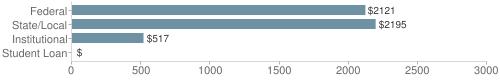 Local|federal&chds=0,3000&chxr=0,0,3000